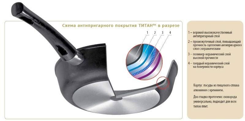 Покрытие ТитанПК